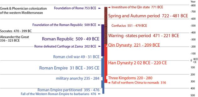 a comparison of ancient empires rome and china There are no comparable studies of roman and chinese 'high culture', and, more importantly, virtually no similarly detailed comparative work on the political, social, economic or legal history of hellenistic, roman, and ancient chinese empires.