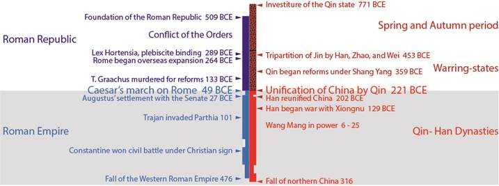 compare and contrast rome and han Now, let's compare ancient rome, the second civilization in europe, with ancient  china  below is an excerpt from wikipedia - han dynasty:  in contrast, the  chinese built the great wall to fend off the barbarians.